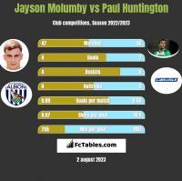 Jayson Molumby vs Paul Huntington h2h player stats