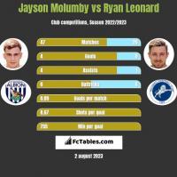 Jayson Molumby vs Ryan Leonard h2h player stats