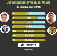 Jayson Molumby vs Ryan Woods h2h player stats