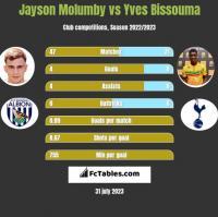 Jayson Molumby vs Yves Bissouma h2h player stats