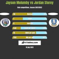 Jayson Molumby vs Jordan Storey h2h player stats