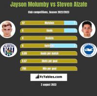 Jayson Molumby vs Steven Alzate h2h player stats