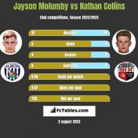 Jayson Molumby vs Nathan Collins h2h player stats