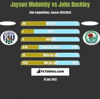 Jayson Molumby vs John Buckley h2h player stats