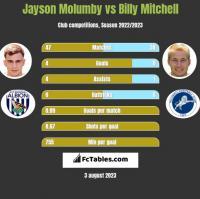 Jayson Molumby vs Billy Mitchell h2h player stats
