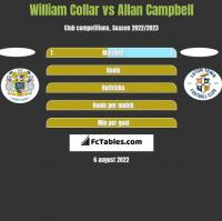 William Collar vs Allan Campbell h2h player stats