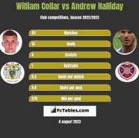 William Collar vs Andrew Halliday h2h player stats