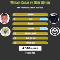William Collar vs Blair Alston h2h player stats