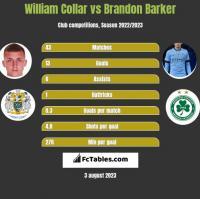 William Collar vs Brandon Barker h2h player stats