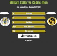 William Collar vs Cedric Itten h2h player stats