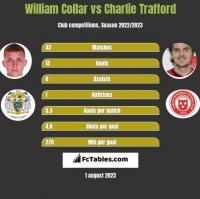 William Collar vs Charlie Trafford h2h player stats