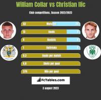 William Collar vs Christian Ilic h2h player stats