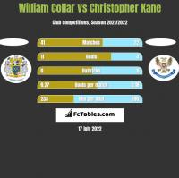 William Collar vs Christopher Kane h2h player stats