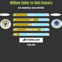 William Collar vs Glen Kamara h2h player stats
