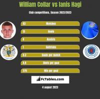 William Collar vs Ianis Hagi h2h player stats