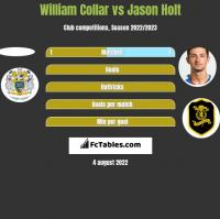 William Collar vs Jason Holt h2h player stats