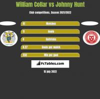 William Collar vs Johnny Hunt h2h player stats