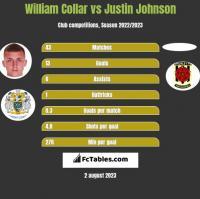 William Collar vs Justin Johnson h2h player stats