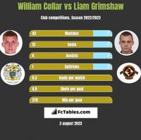 William Collar vs Liam Grimshaw h2h player stats