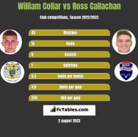William Collar vs Ross Callachan h2h player stats