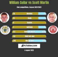 William Collar vs Scott Martin h2h player stats