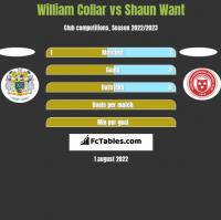 William Collar vs Shaun Want h2h player stats