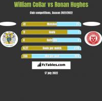 William Collar vs Ronan Hughes h2h player stats
