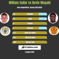 William Collar vs Bevis Mugabi h2h player stats