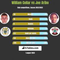 William Collar vs Joe Aribo h2h player stats