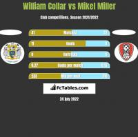 William Collar vs Mikel Miller h2h player stats