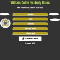 William Collar vs Andy Dales h2h player stats