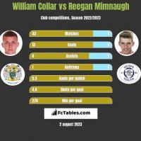 William Collar vs Reegan Mimnaugh h2h player stats