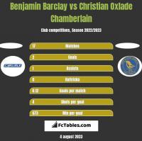 Benjamin Barclay vs Christian Oxlade Chamberlain h2h player stats