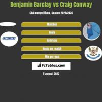 Benjamin Barclay vs Craig Conway h2h player stats