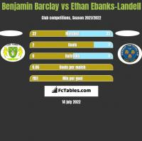 Benjamin Barclay vs Ethan Ebanks-Landell h2h player stats