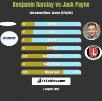 Benjamin Barclay vs Jack Payne h2h player stats