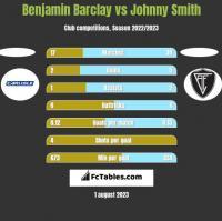 Benjamin Barclay vs Johnny Smith h2h player stats