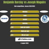 Benjamin Barclay vs Joseph Maguire h2h player stats
