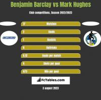 Benjamin Barclay vs Mark Hughes h2h player stats