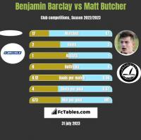 Benjamin Barclay vs Matt Butcher h2h player stats