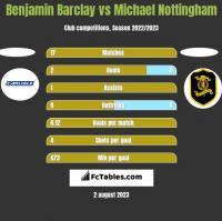 Benjamin Barclay vs Michael Nottingham h2h player stats