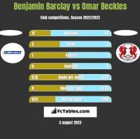 Benjamin Barclay vs Omar Beckles h2h player stats