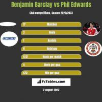 Benjamin Barclay vs Phil Edwards h2h player stats