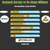 Benjamin Barclay vs Ro-Shaun Williams h2h player stats