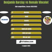 Benjamin Barclay vs Romain Vincelot h2h player stats