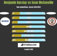 Benjamin Barclay vs Sean McConville h2h player stats
