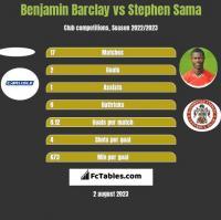 Benjamin Barclay vs Stephen Sama h2h player stats