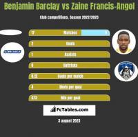 Benjamin Barclay vs Zaine Francis-Angol h2h player stats
