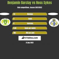 Benjamin Barclay vs Ross Sykes h2h player stats
