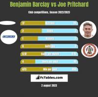 Benjamin Barclay vs Joe Pritchard h2h player stats